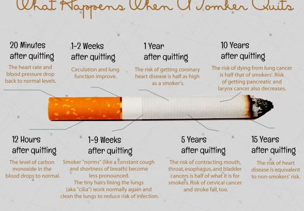 what happens with your body when you stop smoking?,