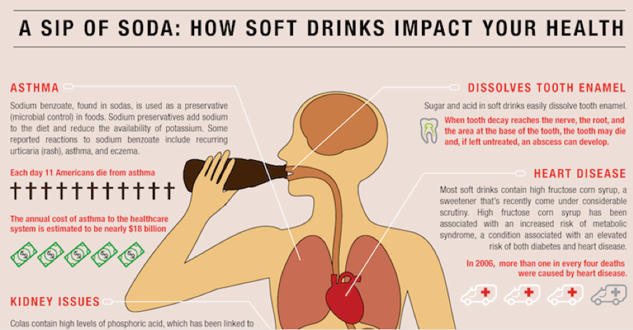 Just A Sip Of Soda: How Soft Drinks Impact Your Health (Image)