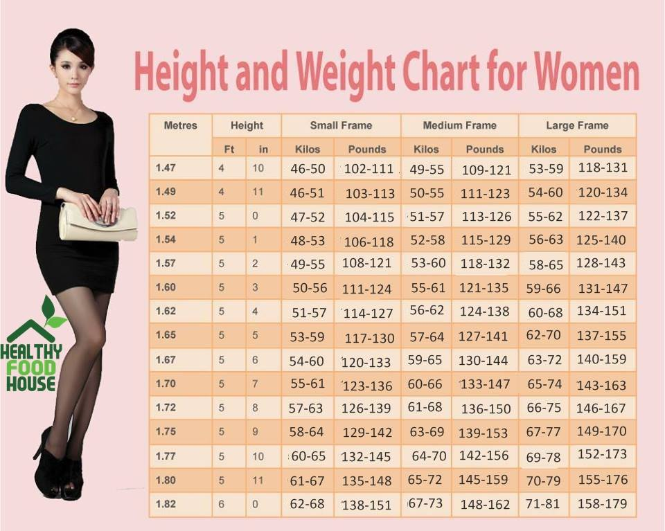 Weight Chart For Women: What's Your Ideal Weight According
