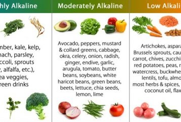 alkaline-food-list-the-most-effective-alkalizing-foods-to-reset-alkaline-balance-and-prevent-cancer