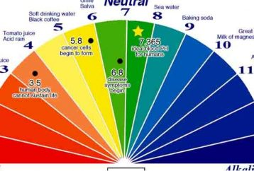 cancer-patients-acidic-ph-easiest-way-check-ph-balance