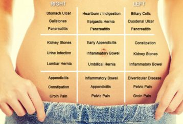 find-whats-making-stomach-hurt-using-belly-map