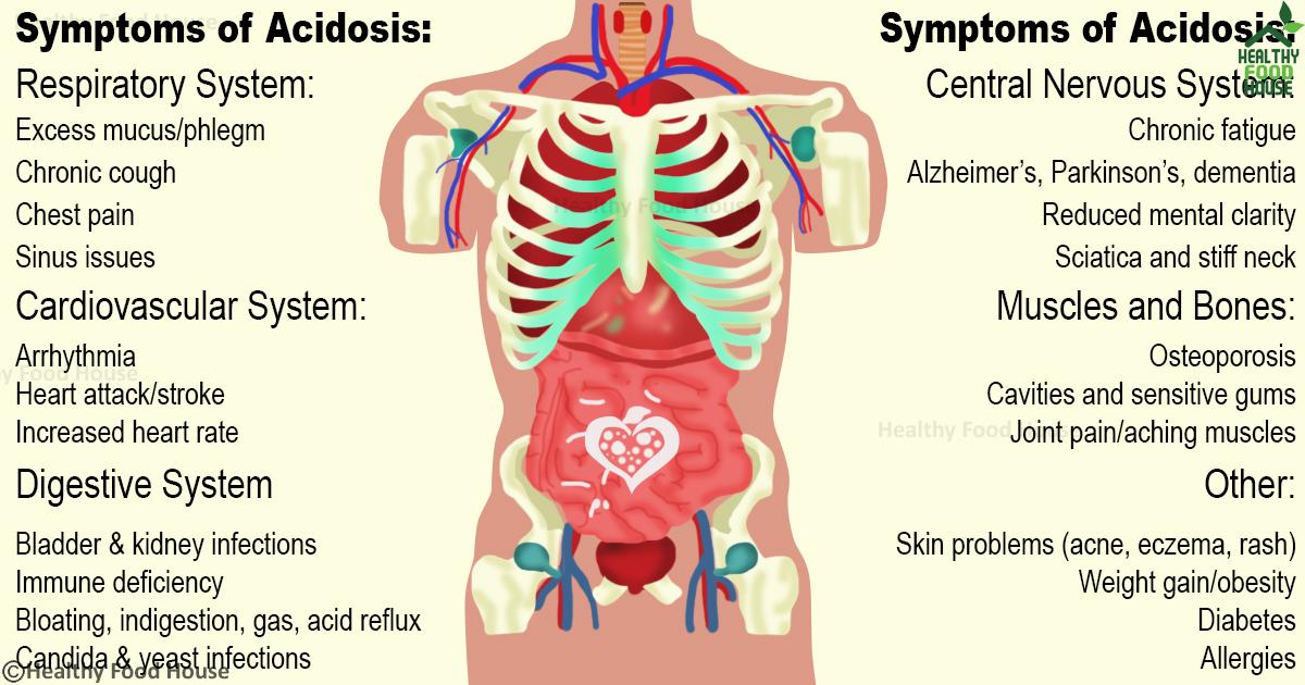 Kết quả hình ảnh cho 20 symptoms of acidosis: