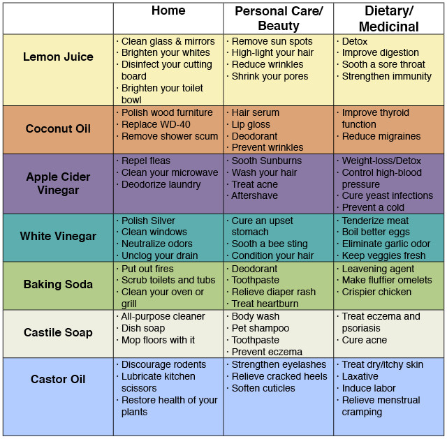 72 Uses For Simple Household Products To Save Money ...