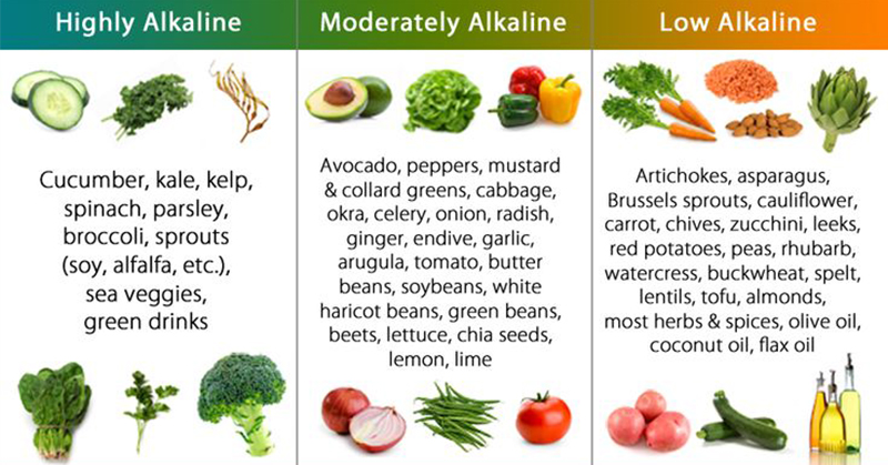 Alkaline Food List The Most Effective Alkalizing Foods To
