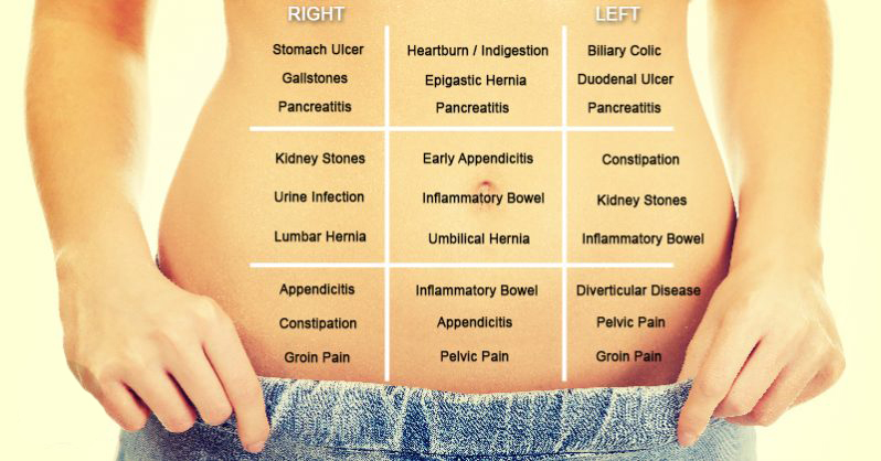 How To Find Out What S Making Your Stomach Hurt Using This